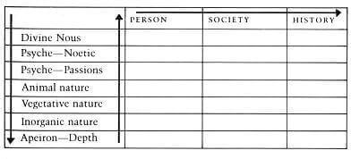 Voegelin's Reason Chart